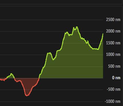 Der Vorsprung nähert sich wieder der 2000 Meilen-Marke.