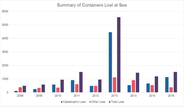 Container, Statistik, UFO