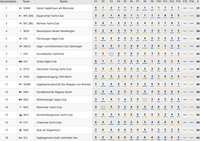 Ergebnisse 1. Liga Berlin