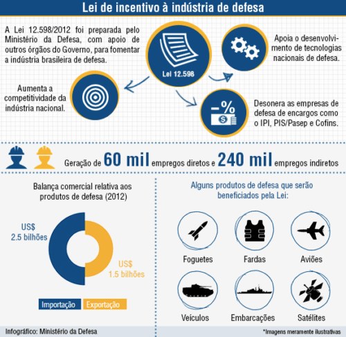 lei-incentivo-industria-defesa-500x486