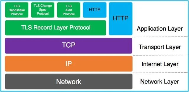 HTTPS working principle