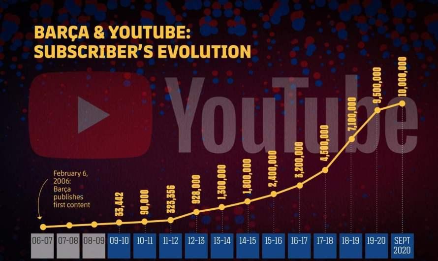 «Барселона» – первый клуб в мире с 10 млн подписчиков в YouTube