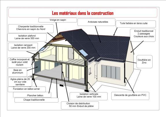 les-matériaux-dans-la-construction