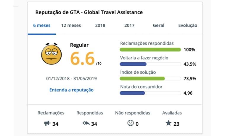 GTA Euro Assist reclame aqui