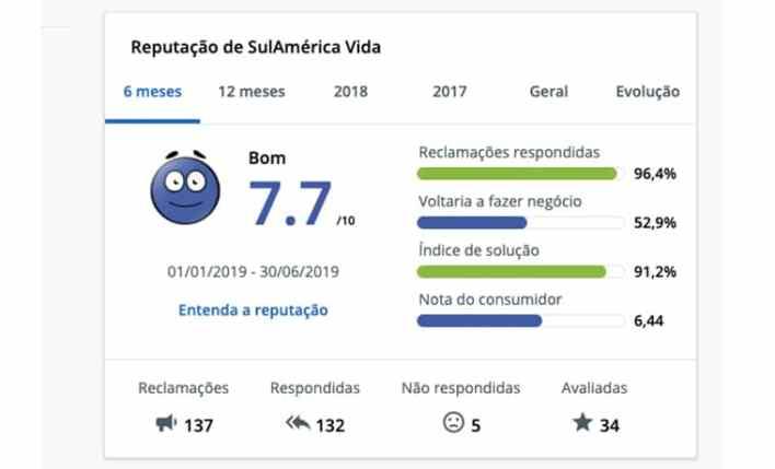 seguro viagem nacional sulamerica reclame aqui