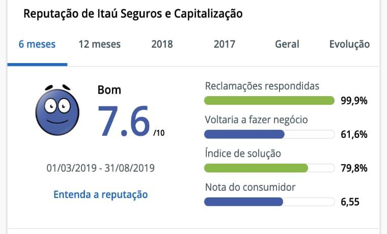 Seguro Viagem Itaú 2019 Reclame Aqui