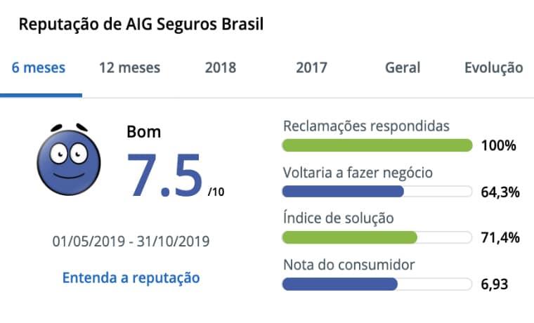 AIG Seguros Brasil Reclame Aqui