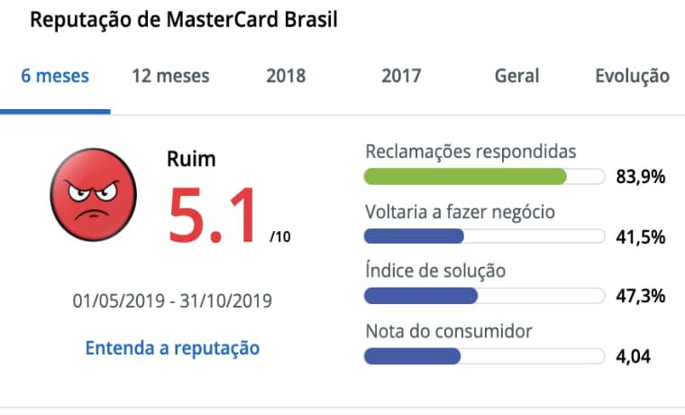 Reputação Mastercard Brasil
