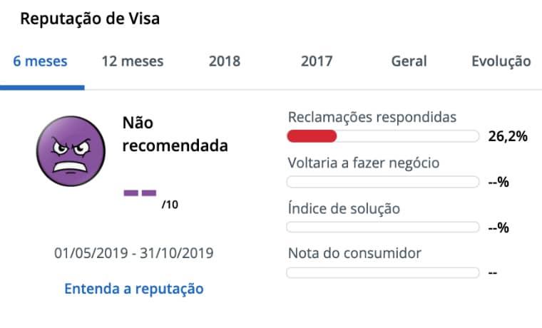 Visa Reclame Aqui