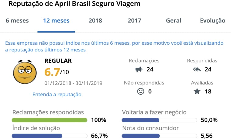 April Brasil Reclame Aqui