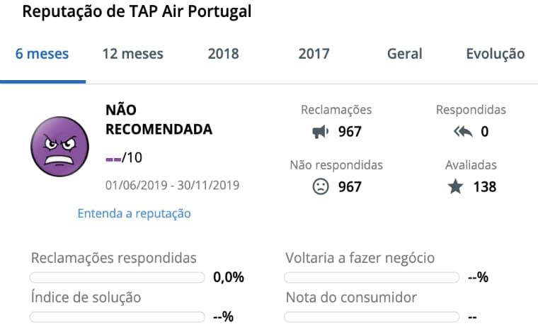 TAP Air Reclame Aqui