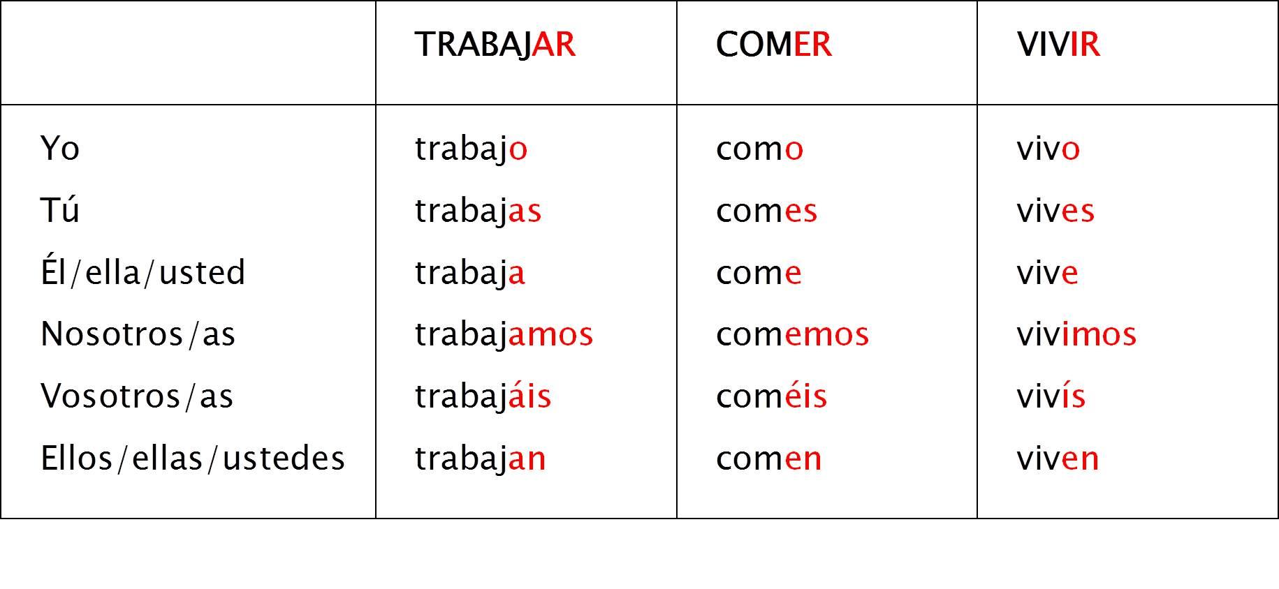 Verbos Regulares En Espanol Ar Er Ir