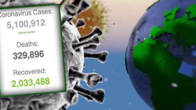 Photo of إصابات «كورونا» حول العالم تتجاوز 5 ملايين.. ومليونا متعاف