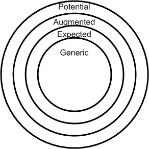Whole product model in bullseye format
