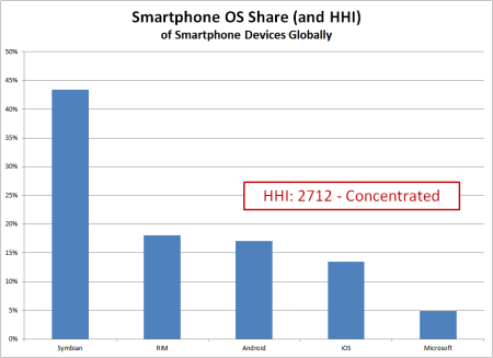 graph of market share data for the global smartphone operating system competitors