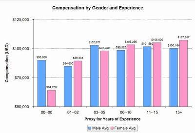 by gender and experience