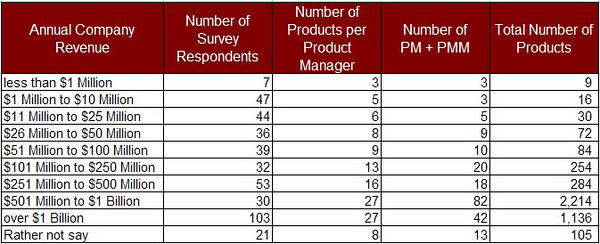 how many products per company