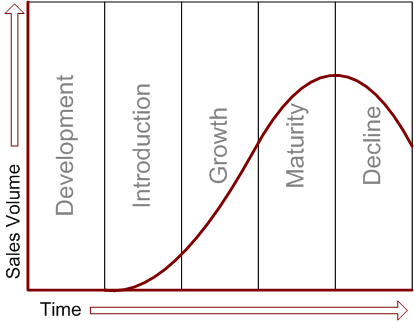 product life cycle sales volume graph