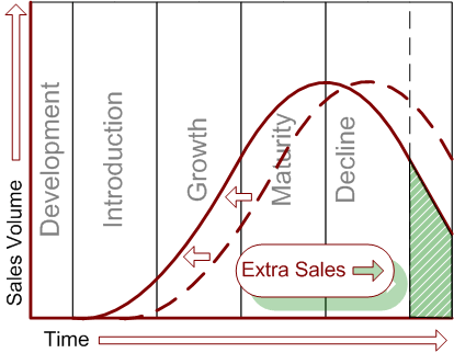 Accelerated revenue curve