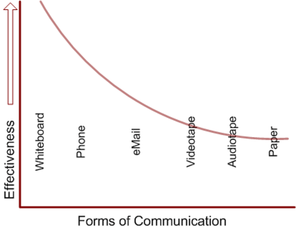 effectiveness of communication