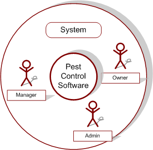 The System in an onion diagram