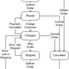 Uml State Chart Diagram Examples Sunl Electric Scooter Wiring Use Case Vs Statechart Business Rules Tyner Blain Complete Example