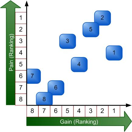 pain vs gain graph