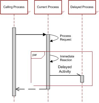 Asynchronous sequence diagram