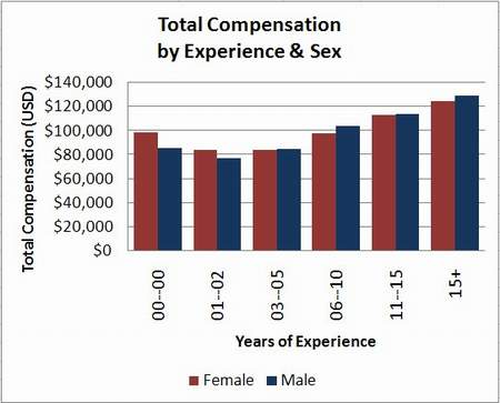 2007 gender discrimination salary data for product managers