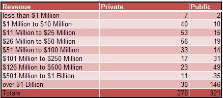 company size and capitalization numbers