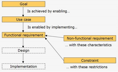structured requirement diagram