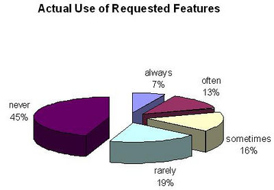 usage breakdown