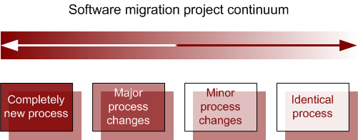 migration project continuum