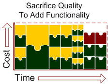 sacrificing quality