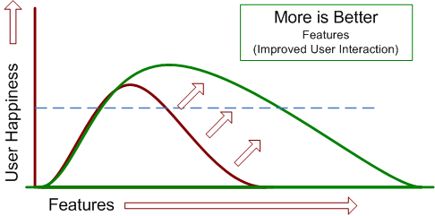 shifting the curve