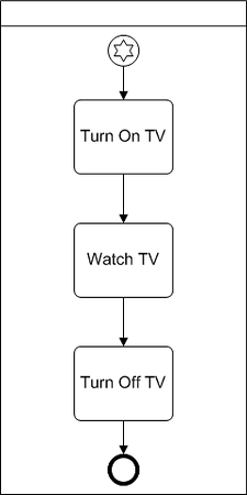 BPMN Diagram example of multiple start event