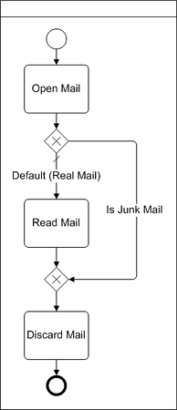 BPMN diagram example of data based XOR