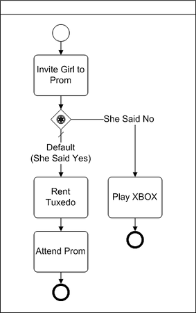 BPMN Diagram example of event based xor