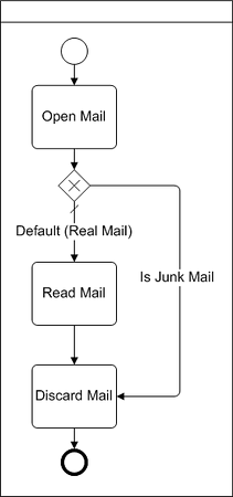 Alt BPMN Diagram Example of data based XOR