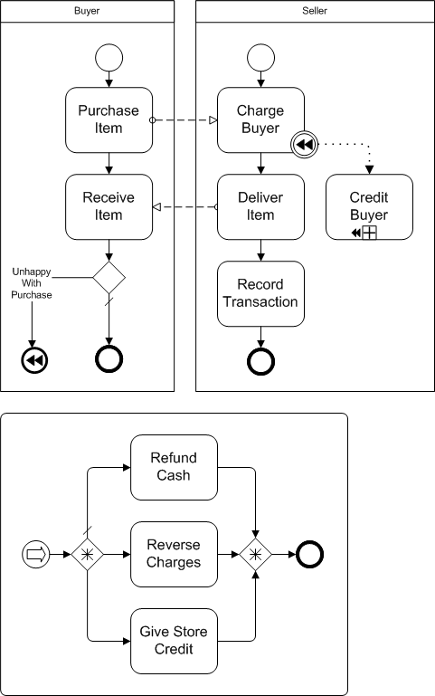 BPMN Diagram Compensation Subprocess example