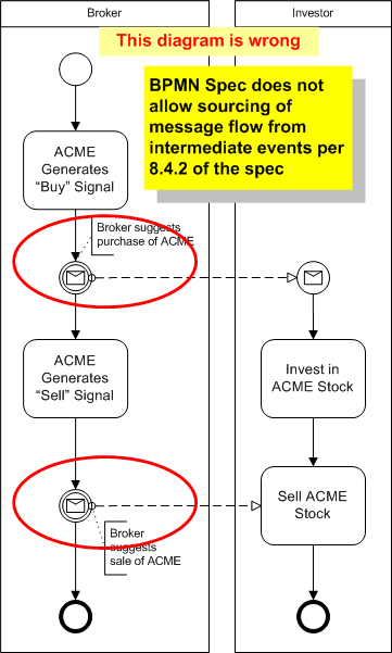 example of incorrect bpmn diagram of intermediate message event