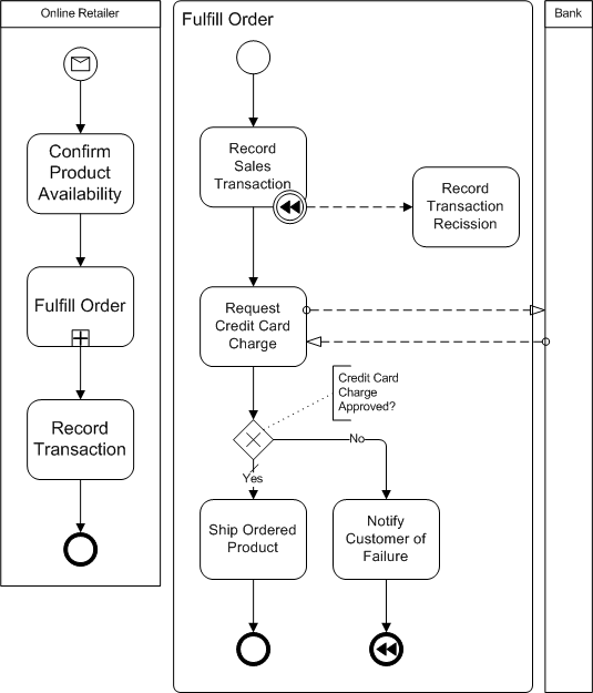 BPMN compensation event example