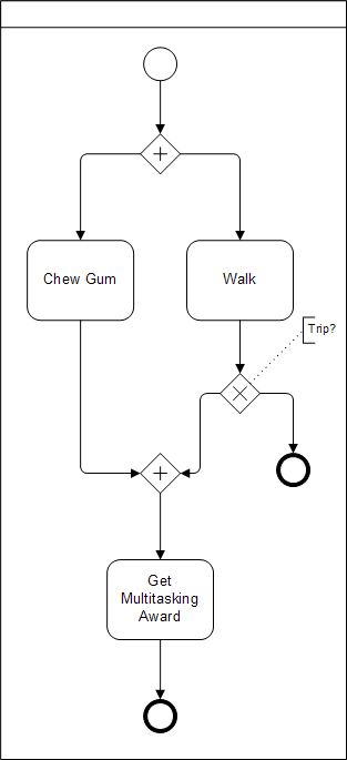 Deadlocked BPMN Process