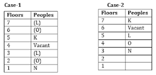 Arrangement Questions