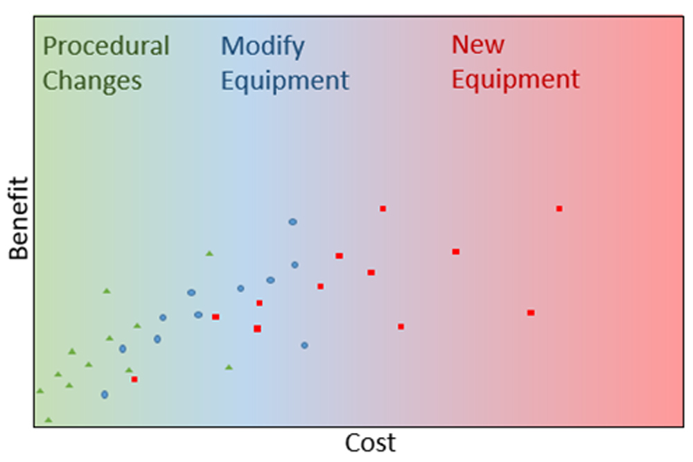 Product Optimization for Biopharmaceutical Facility