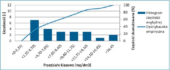 Rys. 2 Histogram częstości względnej wraz z dystrybuantą empiryczną BZT5 ścieków oczyszczonych w oczyszczalni w Ostrowach w latach 2016-2017