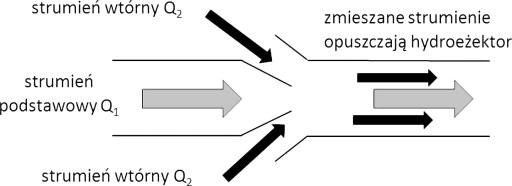 Rys. 1 Zasada działania mieszadła strumieniowego [15]