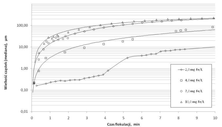 Rys. 2. Ś redni wymiar kłaczków (mediana) wodorotlenków żelaza podczas pierwszych minut flokulacji dla różnych dawek koagulantu żelazowego (Fe2(SO 4)3)