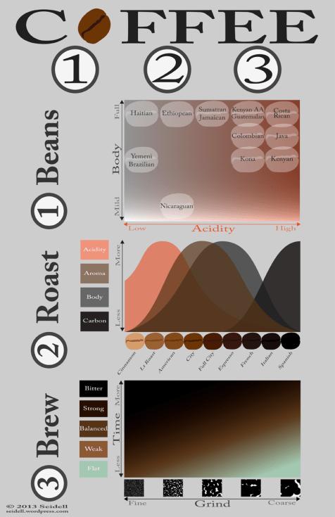 Coffee 123: Beans, Roast & Brew