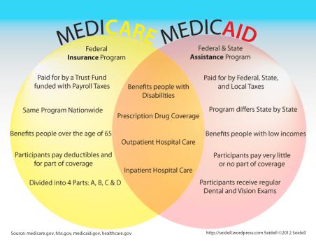 Medicare and Medicaid: A Venn Diagram